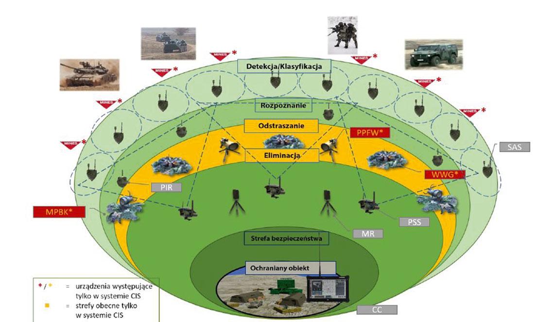 Przykładowy scenariusz ochrony obiektu za pomocą NSOO CIS.