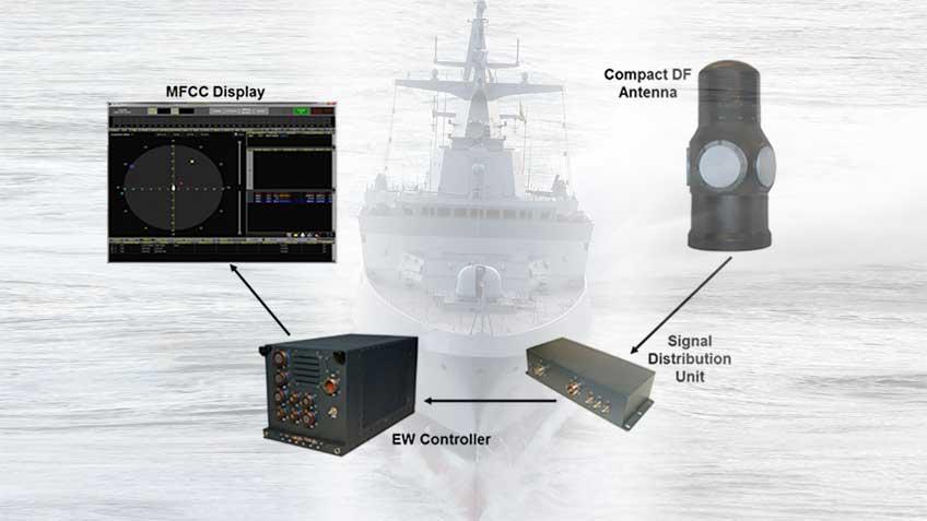 system rozpoznania radiolokacyjnego i walki elektronicznej SME-150