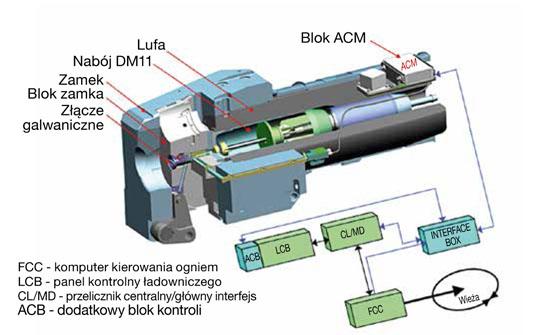 Elementy układu programowania zapalnika amunicji DM11 zamontowane w komorze nabojowej i klinie zamkowym armaty Rh 120.