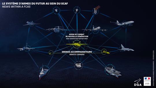 Idea systemu SCAF zaprezentowana w2018r. przez DGA.